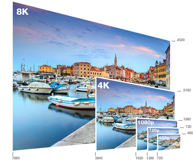 480p vs 720p vs 1080p vs 4k vs 8k quelle résolution d'écran choisir