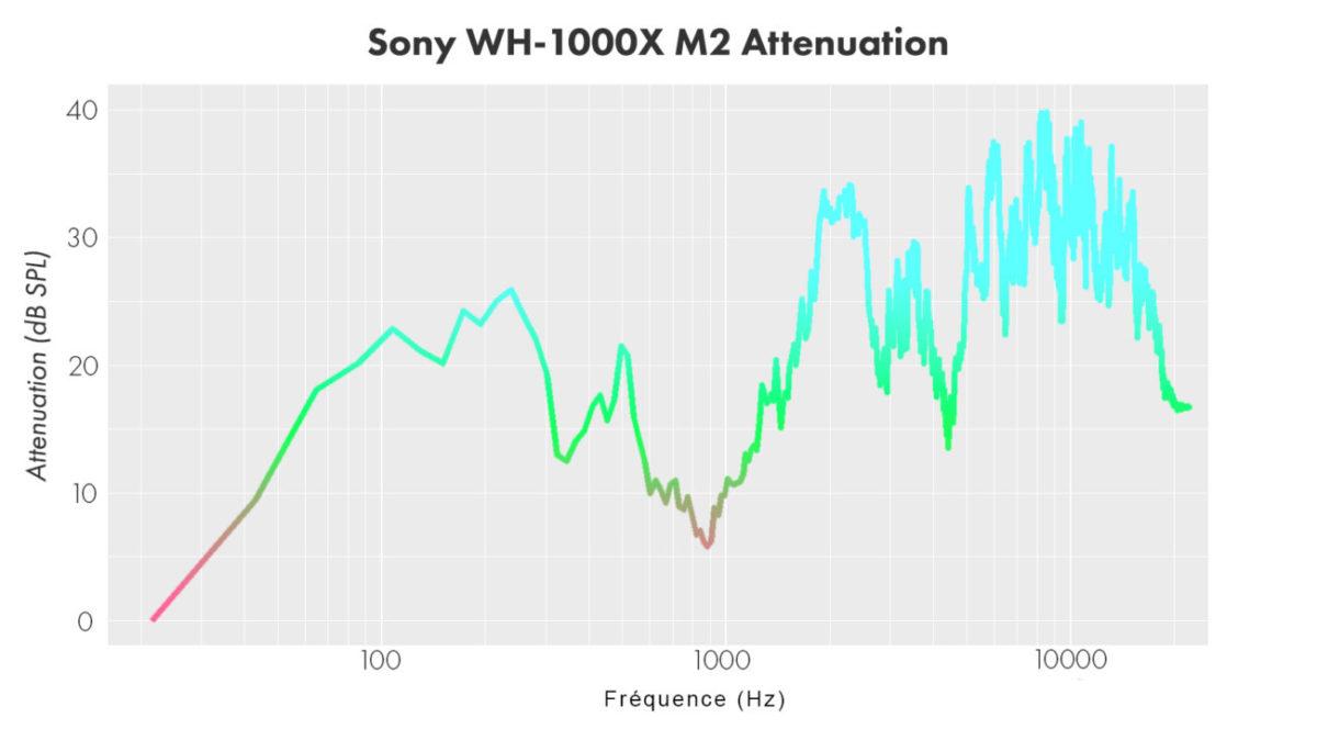 fréquence réduction de bruit du sony wh 1000xm2