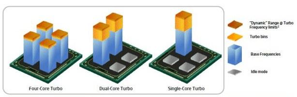 turboBoost processeur