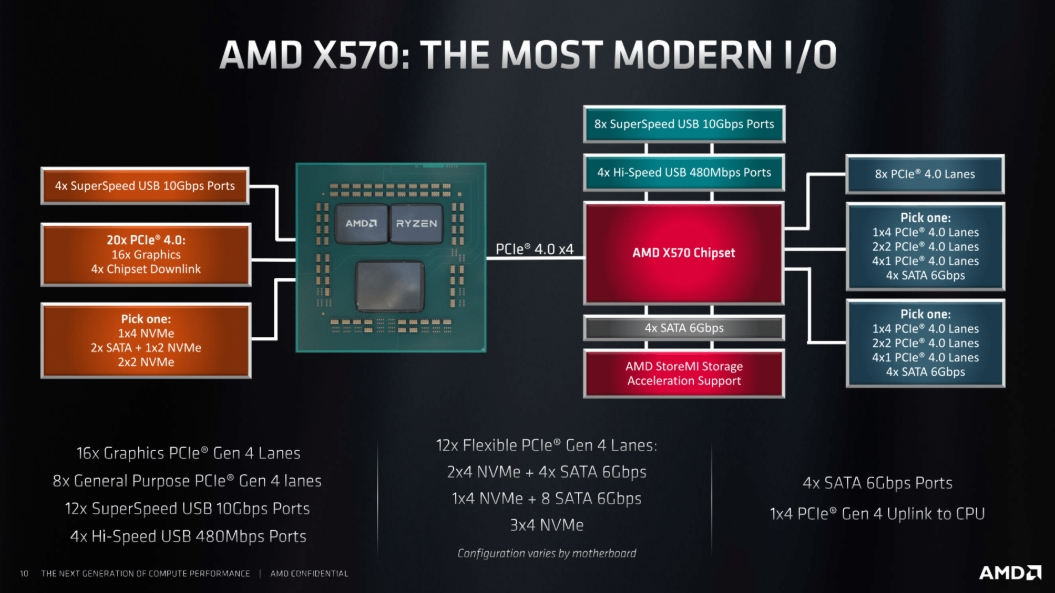 amd x570 chipset features