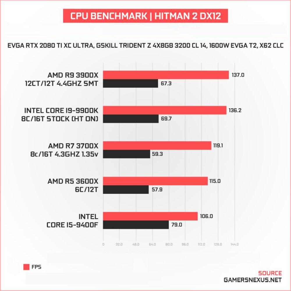performances du Core i9 9900K par rapport à celles du Ryzen 9 3900X dAMD