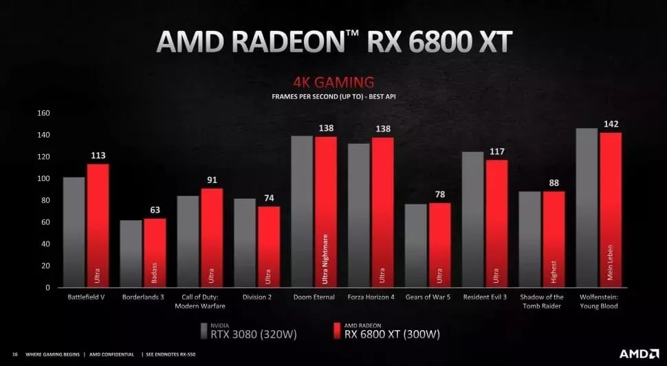 6800XT vs 3080