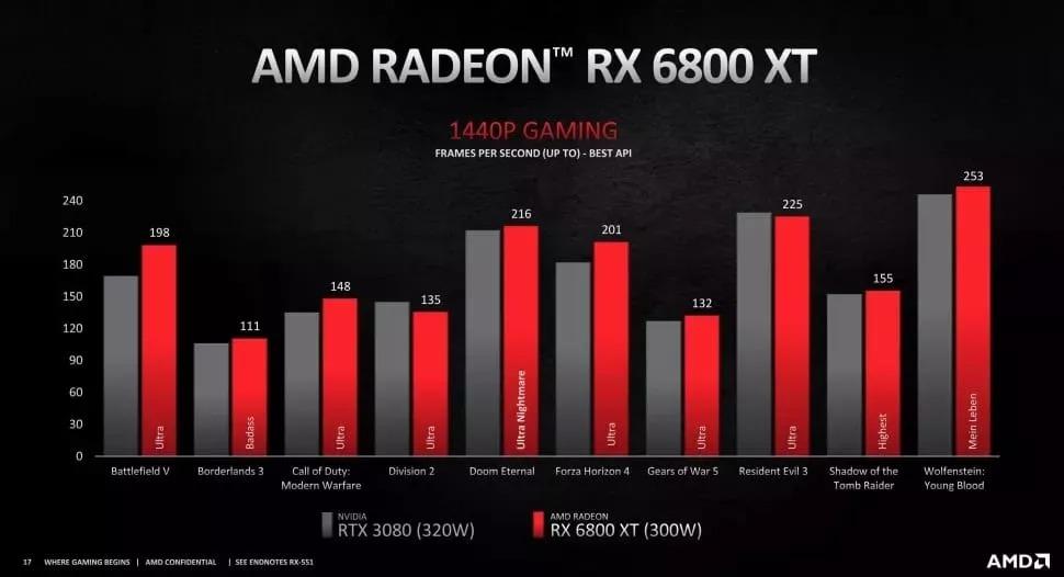 6800xt vs 3080 1440p